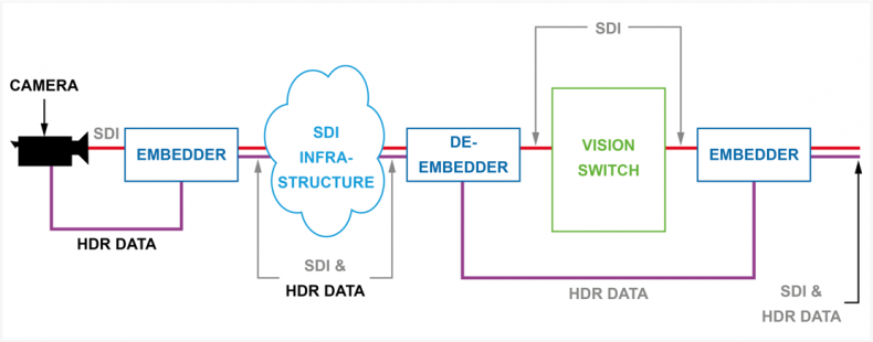 Diagram 1 – SDI systems requiring frame accurate switching were complicated, the required data needed to be embedded into the SDI stream to maintain frame accuracy, but would also need to be de-embedded for the SDI to be processed by the vision switcher, resulting in a potential loss of frame accuracy and corruption of metadata.