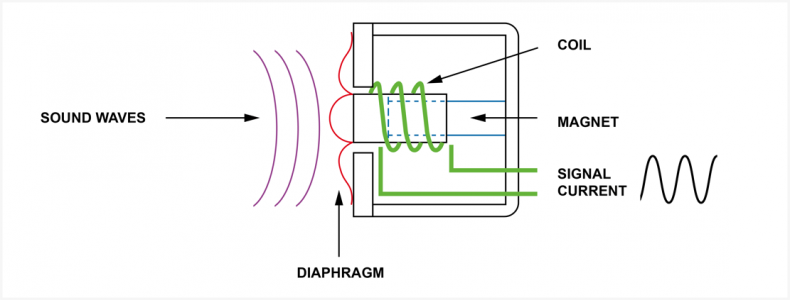 Diagram 1 – Operation of the moving coil (dynamic) microphone.