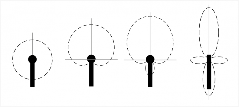 Diagram 3 – Four diverse types of microphone polar responses, from left to right, Omnidirectional, Cardioid, Super-cardioid, and Shotgun.