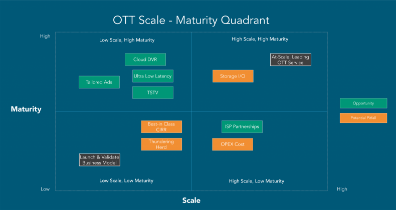 Figure 1.  OTT Scale – Maturity Quadrant.