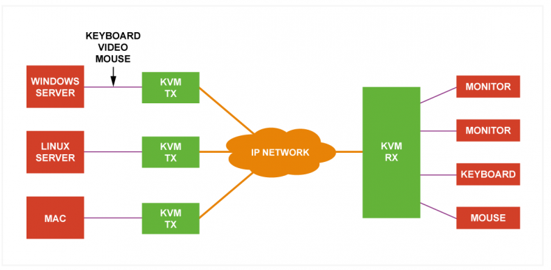 KVM transmitters and receivers are used to multiplex the video and audio streams, keyboard and mouse signals onto IP networks so they can be decoded at the user's desk. As well as improving security, this method also provides a much-enhanced working environment.