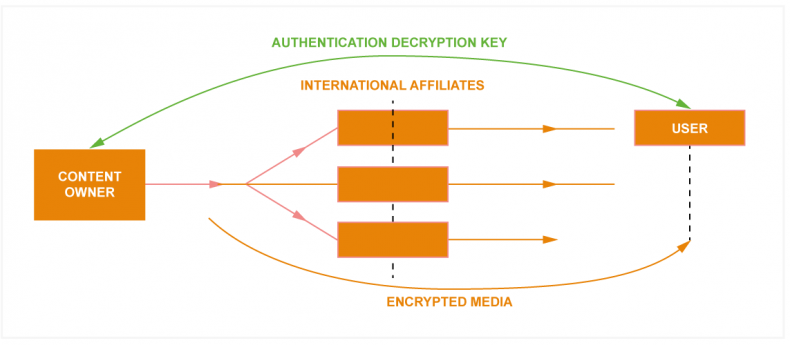 Media is encrypted before it leaves the content owner and users liaise directly with the content owner during authentication. This greatly reduces the risk for content owners and affiliates while giving the viewer a consistent and high quality of experience.