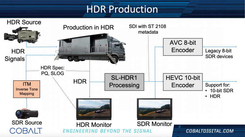 HDR production begins by converting SDR sources to HDR and ends with 10-bit HEVC encoding for broadcast and 8-bit AVC for legacy SDR devices.