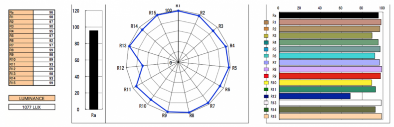 CRI test results for a Rotolight NEO light.