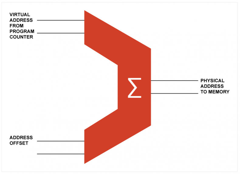 Fig.1.  - In memory management systems there is an adder between the virtual address produced by the processor's program counter and the memory. An offset is added to the virtual address to create the physical memory address.