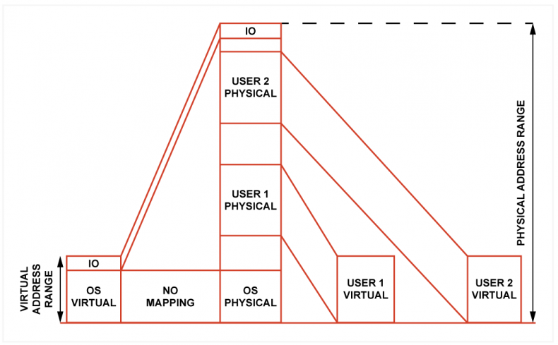 Fig.2 - A simple memory management system allows the memory to be bigger than the address range of the processor. Two different user programs can reside in the memory and the processor accesses them via different address offsets. The operating system is not mapped.