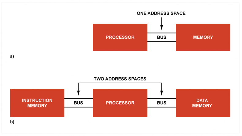 Fig. 1.a) The von Neumann or Princeton architecture has one address space and one memory that is used for instructions and variables alike. Separation between them is primarily logical, with some help from memory management hardware.  b) The Harvard architecture has separate memories for instructions and data and each has its own address space. This gives the Harvard architecture an extra level of executable space protection because the separation is physical.