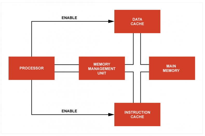Fig 2 - In the split cache approach, the single main memory bus is fitted with two caches, one for instructions and one for data. The processor knows which is involved in any transaction and can enable the appropriate cache.