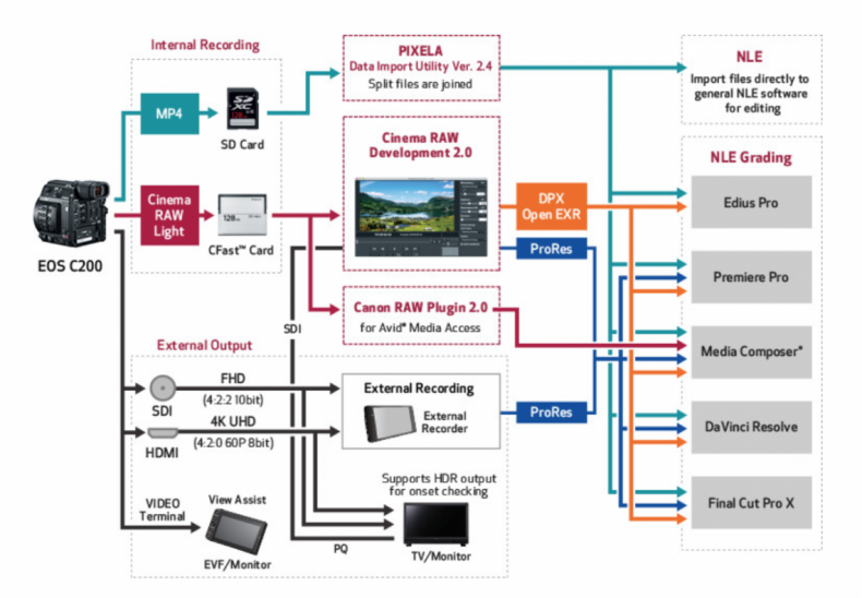 Figure 16: Multiple Workflows for Cinema RAW Light. Click to enlarge.