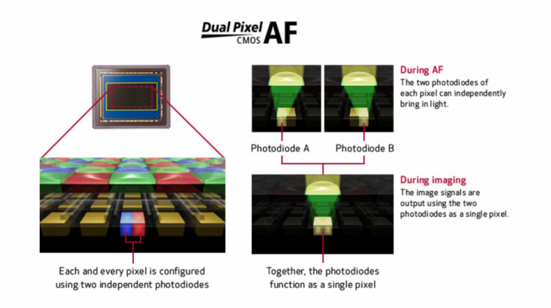 Figure 6: Dual Pixel AF Operation. Click to enlarge.