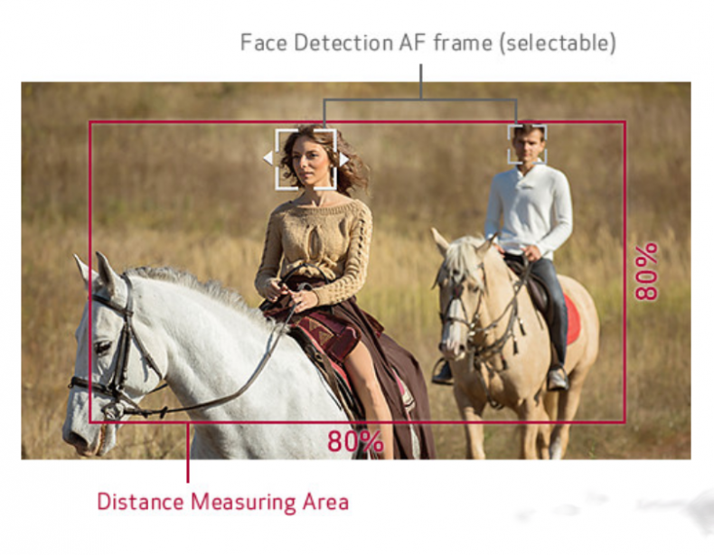Figure 7: C200's Face Detection Function with Dual Pixel AF. Click to enlarge.