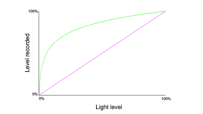 Fig 3 – The green line represents a non-linear gamma response and the purple a linear.