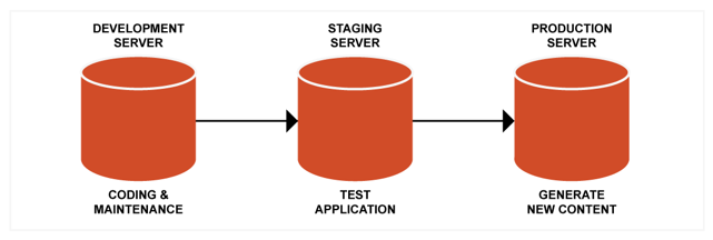 The process of releasing code involves moving the release to an intermediary staging server so final tests can be performed before the code is made live.