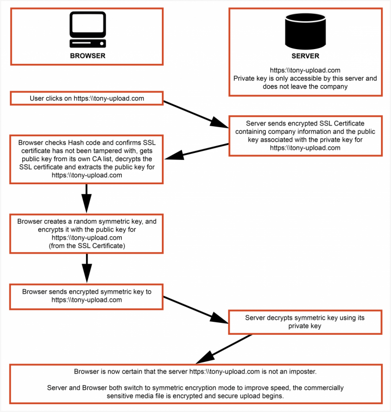Diagram 2 – HTTPS and SSL certification guarantees validated servers and encrypted media files to stop man-in-the-middle-attacks.