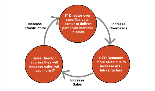 Diagram showing the vicious circle of over-specification of IT datacenters based on the perception of increased sales
