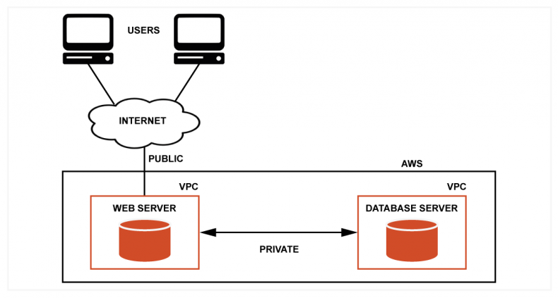 Amazon Web Services provides easy to manage network security