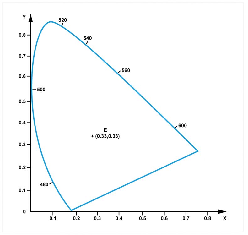 Fig.3b). Distortion of a) to make x and y orthogonal results in the familiar horseshoe curve with the equal energy point at 0.33..., 0.33...