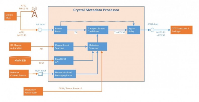 Crystal Connect network system diagram.