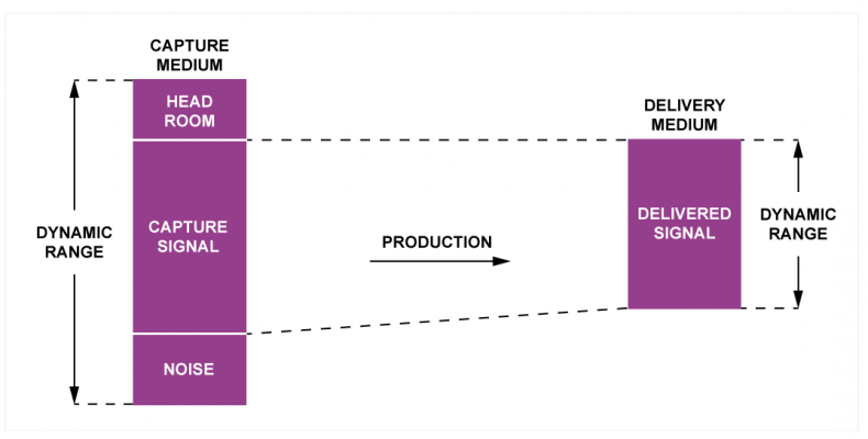 Fig.1 - On the left a wide dynamic range system is used for capture allowing headroom for unpredictable level. After capture there is nothing unpredictable and headroom is not needed on the delivery medium at right. It follows that the production process must somewhere reduce the word length of samples.