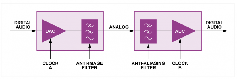 Fig.3 - A basic way of rate converting is to connect a DAC and an ADC in series as shown here. One of the low-pass filters is redundant. Modern convertors are so good this works surprisingly well. A sampling rate convertor is simply a digital simulation of this figure.
