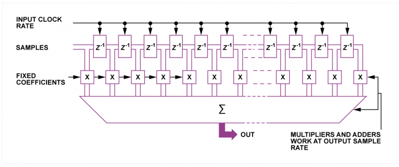 Fig.5 - A reduction in sampling rate by a factor of 2. Input data shift across the transversal filter at the high sampling rate, but an output sample is only calculated on every other input clock.