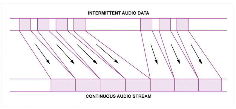 Fig.1 - The data retrieval from a hard drive is interrupted by gaps between blocks and by longer gaps due to head positioning.  A substantial area of memory is used as a buffer to allow a steady flow of audio data in real time.