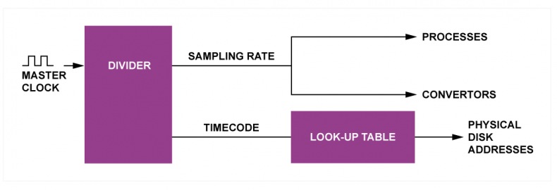 Fig.2 - The timing structure of a disk-based system locks the sampling rate to a time code generator. Time code then drives the addressing system so that the drive is mad to access audio data blocks along a time line.