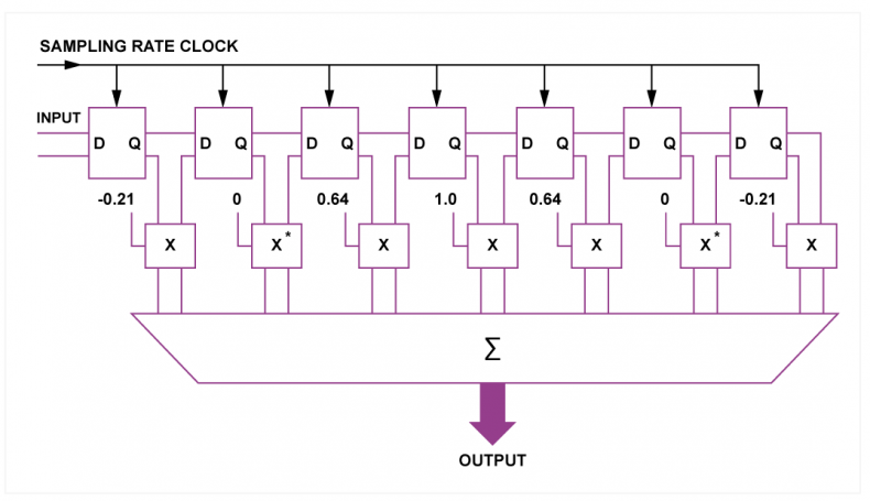 Fig.3 - Stepping the samples in a FIR filter is often done using a shift register.