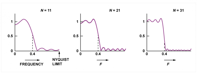 Fig.4 - Showing the effect of increasing the number of points in the filter.