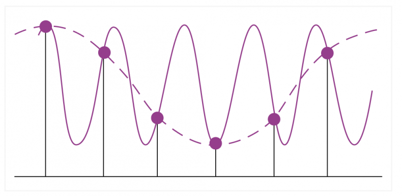 Fig.2.  Here, two different waveforms are represented by the same set of samples. Which is correct depends on the associated filters.