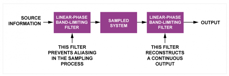 Fig.3.  All sampling processes must be preceded and followed by appropriate filters. It is not meaningful to discuss sampling without considering the action of the filters.