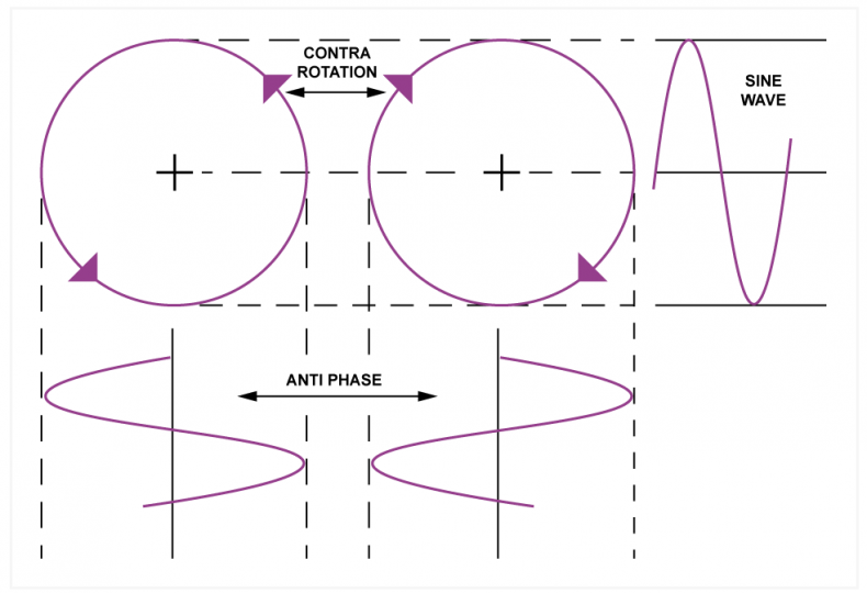 Fig.4.  When there is contra-rotation, as shown here, the horizontal processes are in opposition and cancel out, whereas the vertical process results in a sine wave having equal parts of positive and negative frequency. Modulation causes one sine wave to carry another so that negative frequencies subtract to produce lower side bands.
