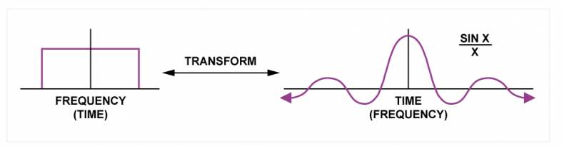 Fig.7.  Transform duality holds that a square in either the frequency or time domains results in a sin/x in the other domain.