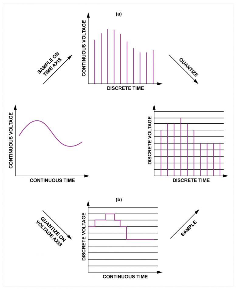 Fig.1 - Sampling and quantizing can be performed in either order. At a) the sampling goes first. At b) the quantizing goes first.