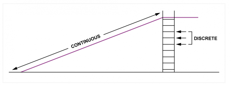Fig.2 - A continuously variable system can be compared to a ramp, where any height is possible. A quantized system is more like a ladder, where only certain heights are available.