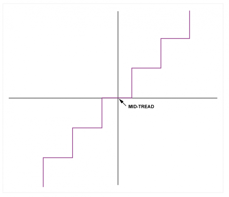 Fig.3 - The mid-tread quantizer makes the numbers proportional to the input voltage because zero digital corresponds to zero Volts.