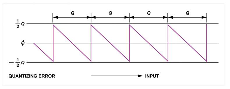 Fig.4 - The sawtooth-like quantizing error of an ideal convertor cannot exceed +/- 1/2 Q.