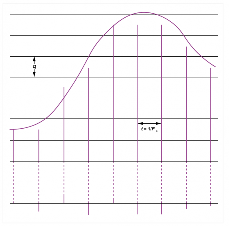 Fig.5 - With small signals, the quantizing error is a function of the audio waveform and must be classed as a distortion.