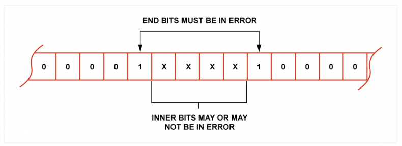 Fig.1 - A burst error is defined as a series of bits where those at the ends must be in error (1) whereas those between (X) may or may not be.