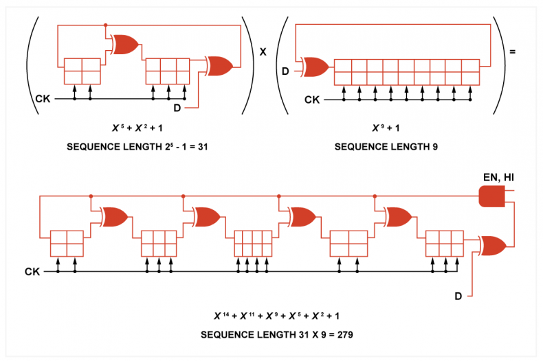 Fig.4 - A Fire code having a sequence length of 279 bits of which 14 are check bits. As 2b -1 is 9 here, then b must be 5, the biggest burst that can be corrected.