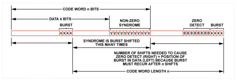 Fig.5 - In a punctured Fire code, the search for the burst results in a count with respect to the start of the code, not the start of the data block.