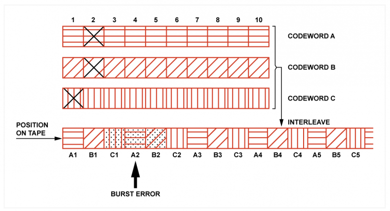 Figure 2 – Error correcting block converting between rows and columns of data to detect and potentially correct for burst errors (see text)