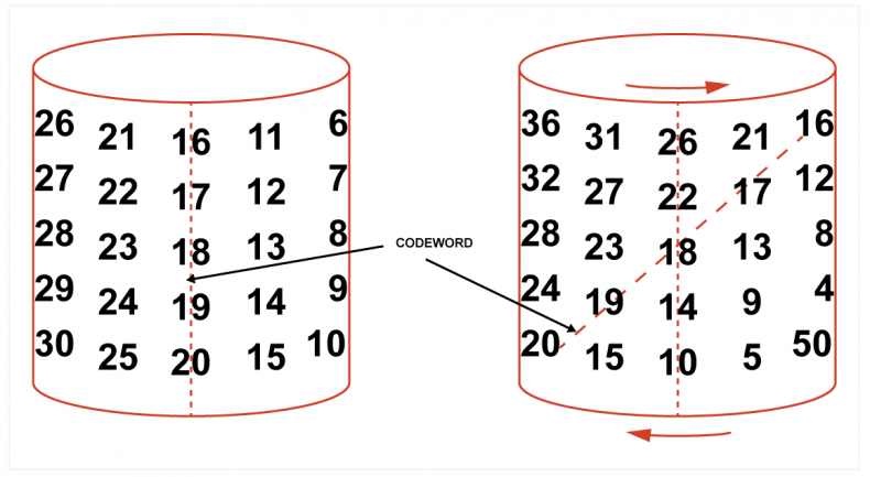 Figure 4 – Convolution block code using the cylinder technique (see text)