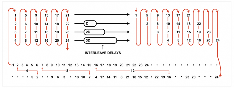 Figure 3 – Convolution interleave symbols assembled into columns are memory efficient (see text)