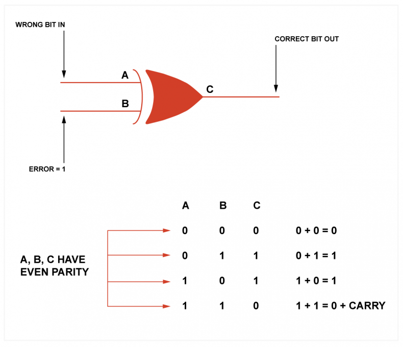Figure 1a - An exclusive-OR gate acts as a selective invertor, changing the state of bits known to be wrong so they become correct again. The XOR gate is a parity generator as the output and the inputs together always have even parity. It also correctly adds two-bit together, except that it fails to create any carry out.