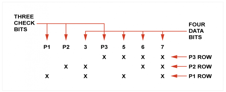 Fig. 1. The truth table for a 7,4 Hamming code. There is one column in this table for each bit in the code word. There are three rows, one for each parity check. The crosses show the bits that the parity checks include.