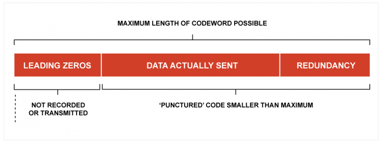 Fig.2 - In a punctured code, not all of the sequence length is used. Mathematically, the actual data are considered to be preceded by zeros in which errors of course cannot occur. This makes the CRC stronger against errors in the actual data.