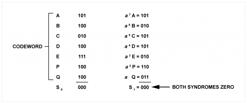 Fig.2 - An example of an error free read check, in which both syndromes are all zero.