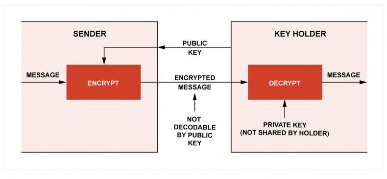 Fig.2. Public and private key transmission. The sender encoded using the recipient's public key. The message cannot be decoded with the public key. The recipient decodes with the private key.