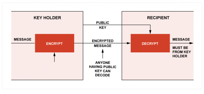Fig.3. The owner of the private key encodes a message using it.  Anyone having the public key can decode the message, but if that is possible, the message can only have come from the key owner.